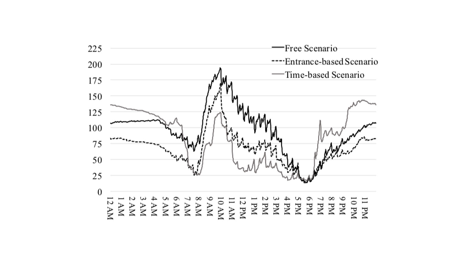 Chart comparing the demand for parking in three pricing scenarios: free parking, flat rate, and time-variable rate.